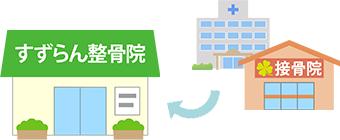 現在、他の病院(整形外科・接骨院等)に通院されている方でも転院は可能です